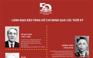 Infographic Lãnh đạo Bảo tàng Hồ Chí Minh qua các thời kỳ