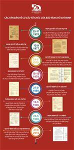 Infographic các văn bản chỉ đạo xây dựng và định hướng phát triển Bảo tàng Hồ Chí Minh